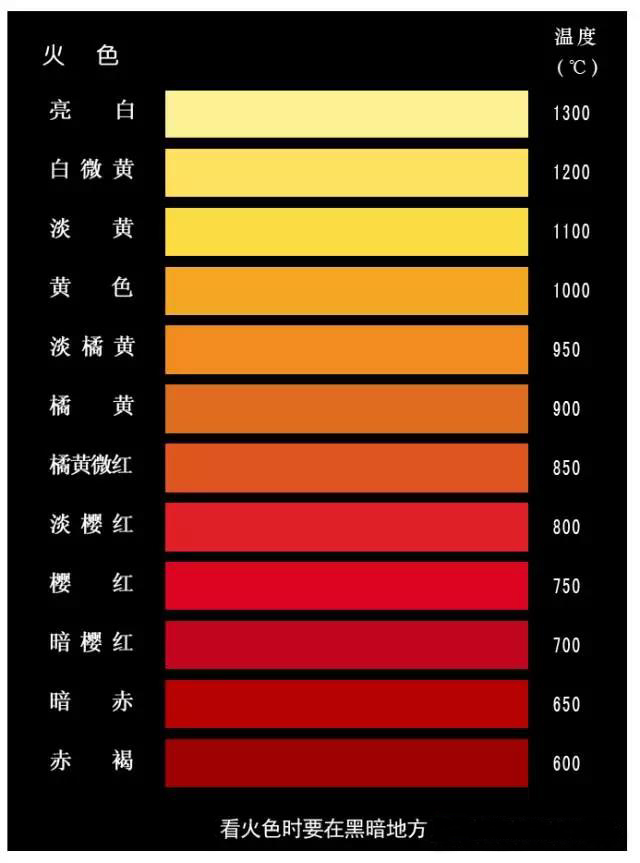 模具钢受热温度颜色变化 钢材知识 深圳市金华洲模具图片